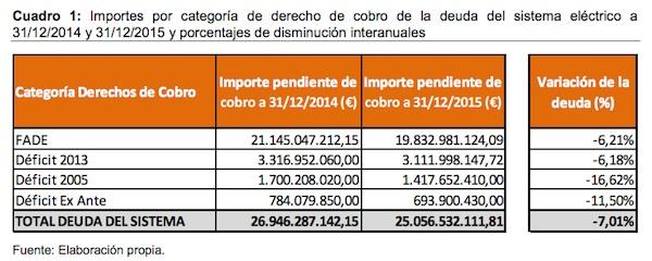 importe por categoria de derecho de cobro de la deuda del sistema electrico a 31 12 2014 y 31 12 2015 y porcentajes de disminucion interanuales