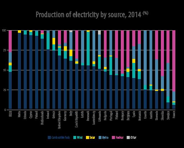 22-septiembre-eurostat-b3q2-electricitysources