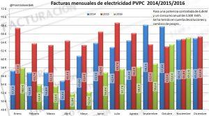 facturas_domesticas