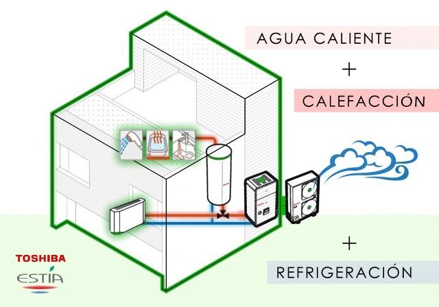 Calentar con aerotermia es un 25 m s barato que con gas - Que calefaccion es mas economica ...