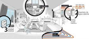 13 enero Grafica-Aerotermia-Instalacion-Calefaccion