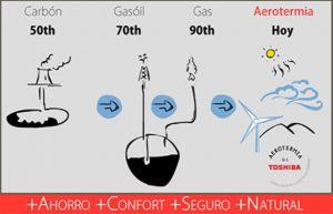 13 enero aerotermia_calefaccion_comparacion_gas_gasoleo