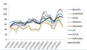 precios del mercado electrico