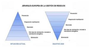 producción de energía a partir de residuos