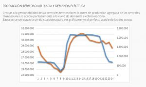 4-enero-grafica-termosolar-1