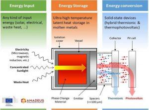 almacenar energía