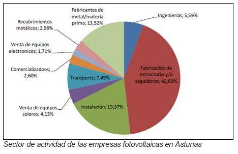 La fotovoltaica en Asturias