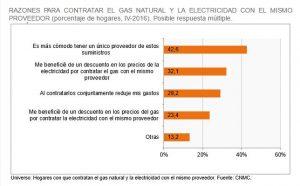 Facturas de gas y electricidad
