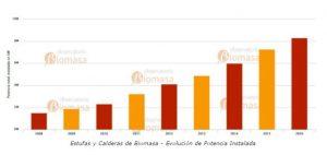 la biomasa evito emisiones