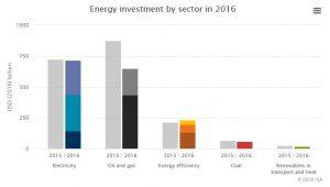 inversion global en energia
