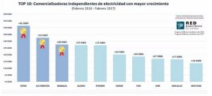 electricas independientes