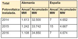 Precio pool en España