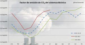 emisiones disparadas