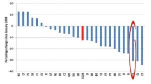 Recuperación de la industria manufacturera de la UE por Estado miembro – 2008/Sept 2013