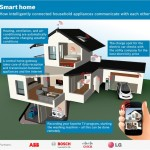 ABB, Bosch, Cisco y LG quieren crear un consorcio para desarrollar las Smart Homes del futuro