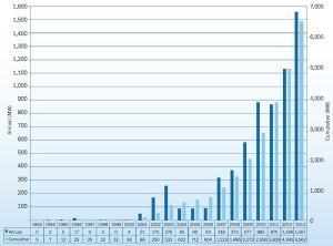Instalaciones offshore acumuladas y anuales en MW