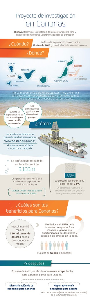 InfografiaCanarias