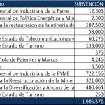 Industria aprueba 2.800 millones de euros para ayudas, 900 millones en préstamos y 1,9 en subvenciones
