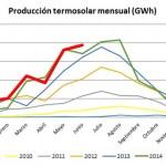 Récord de contribución al sistema eléctrico español de la termosolar en el primer semestre