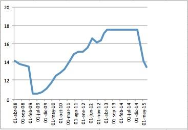 Evoluci n precio bombona de butano energy news - Precio estufas de butano ...