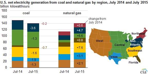 US net electricity generation from coal and natural gas by region