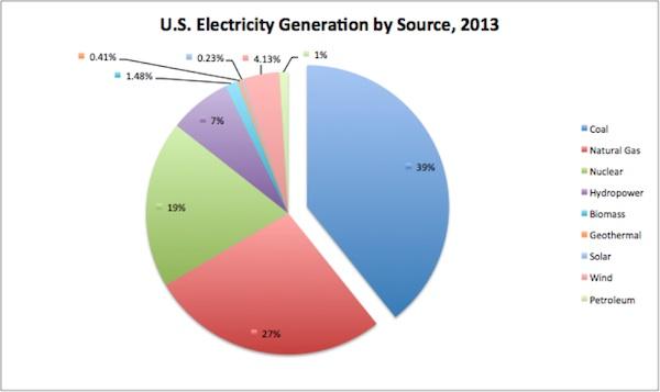 generación de electricidad por tecnologías en 2013
