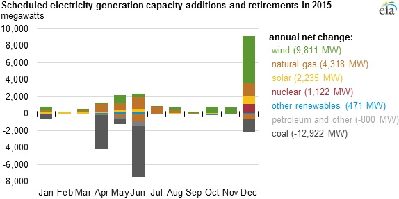 scheduled electricity generation capacity additions and retirement 2015