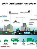 Ámsterdam, primera capital 'Cero Emisiones' de Europa