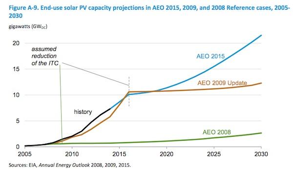 proyeccion fotovoltaica 2030