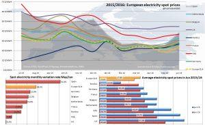 valverde European_Spot_Prices
