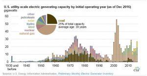 electricidad estadounidense