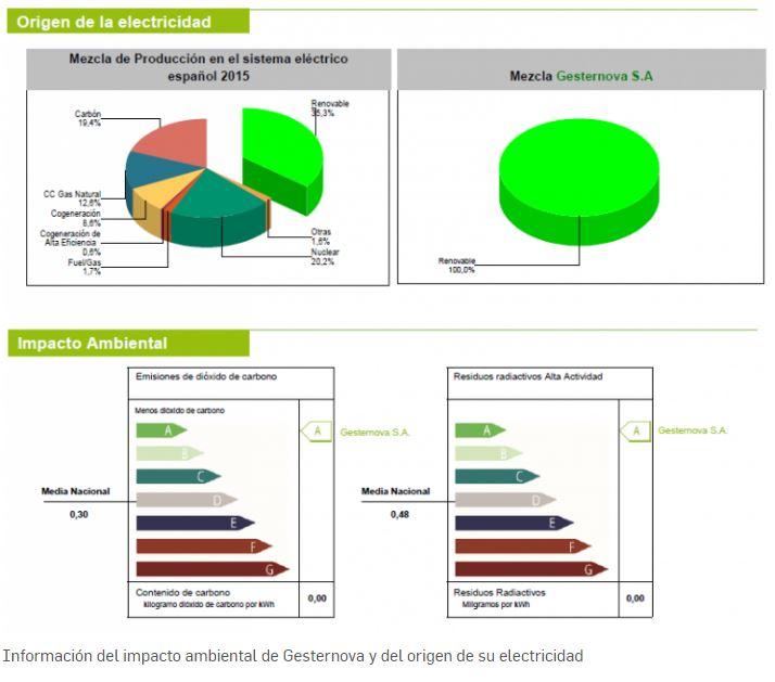 Origen de la Electricidad en España, en general y para Gesternova