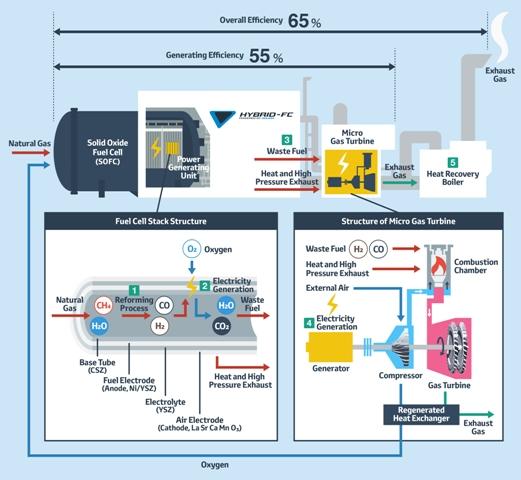 Pila de combustible y gas Corporativo
