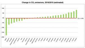 emisiones disminuyeron
