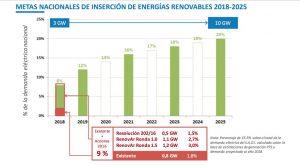 renovables en Argentina