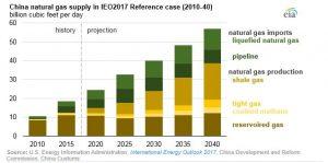 consumo mundial de gas natural