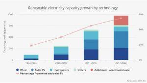fotovoltaica crecio