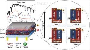 electricidad a partir del calor humano