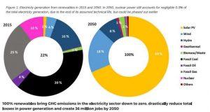 sistema 100% renovable de electricidad