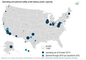 Baterías para almacenamiento eléctrico
