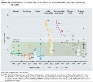 las renovables serán competitivas