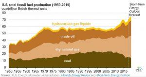 combustibles fósiles en 2018