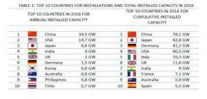 escenario fotovoltaico mundial