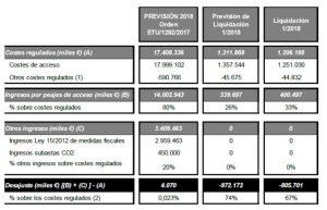 deficit provisional
