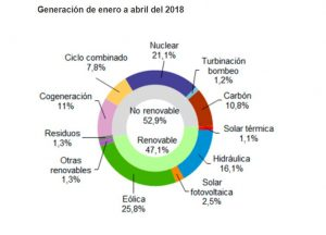generacion renovable