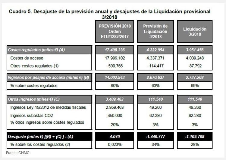 Gráfico sobre desajuste en la previsión (CNMC)