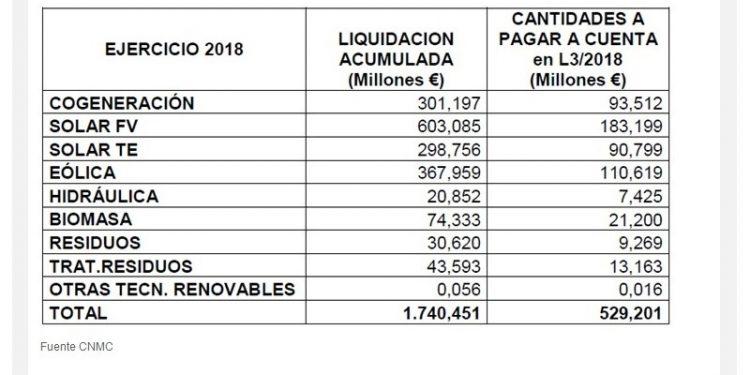 Ejercicio 2018: Liquidación acumulada (CNMC)