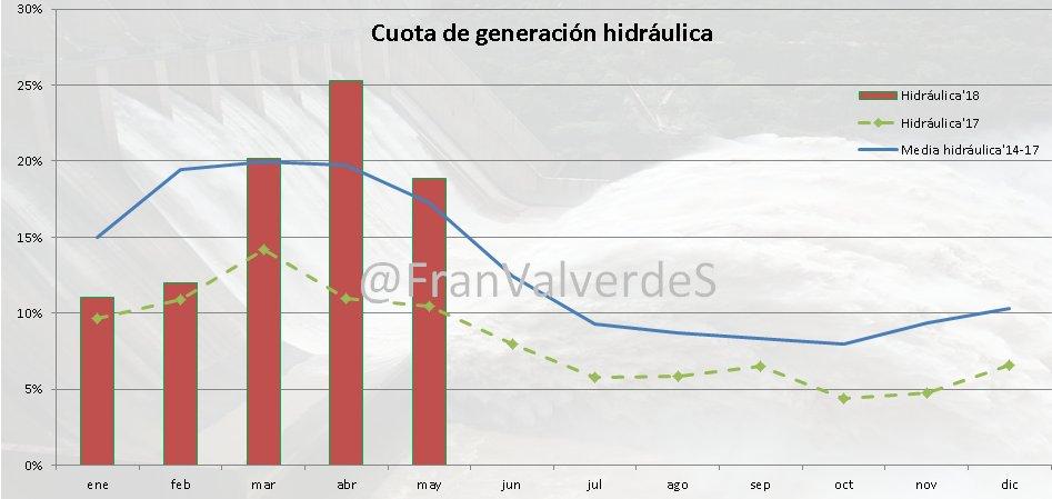 Cuota de Generación Hidráulica