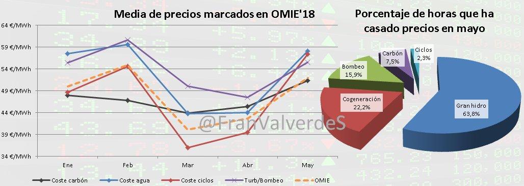 Media de precios marcados en OMIE-18