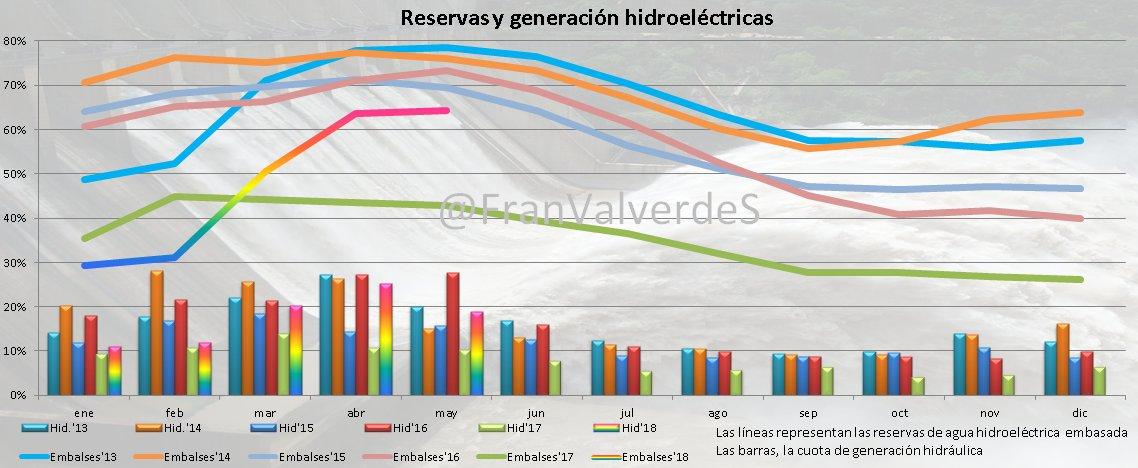 Gráfico Reservas y Generación Hidroeléctricas